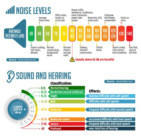 contruction hearing loss statistics valley hearing aid