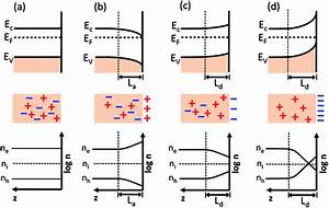 Photocatalysts With Internal Electric Fields