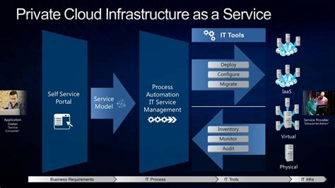 infrastructure   service iaas building clouds