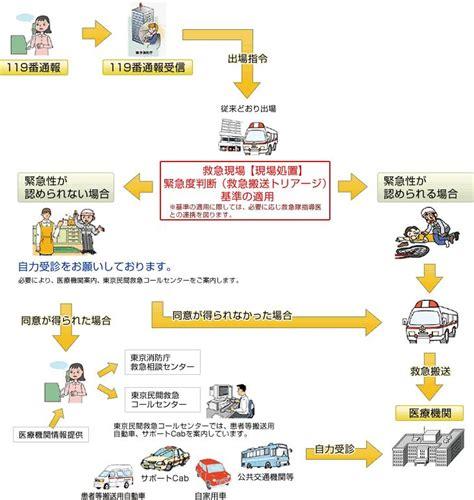 救急車 有料 化 デメリット