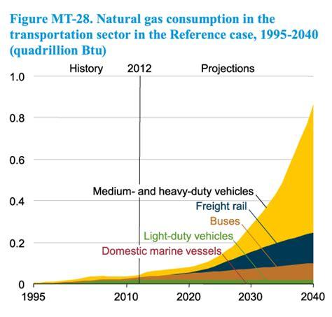 natural gas conversion  trucks repowered ngv