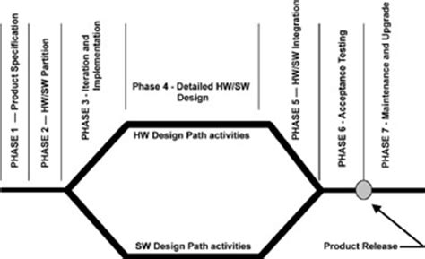 chapter   embedded design life cycle engineering