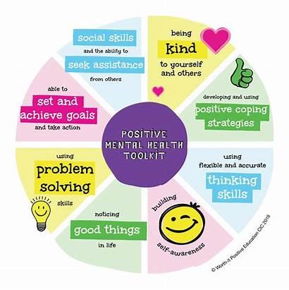 Mental Health Positive Wellbeing Strategies Social Emotional