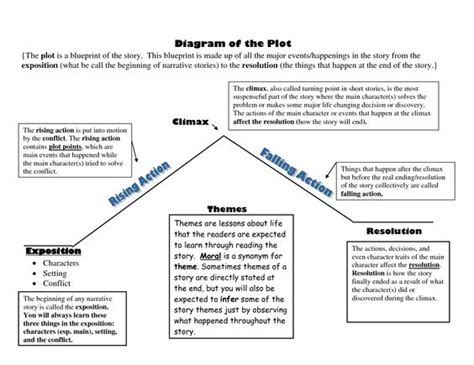 diagram of the plot blueprint scope of work template