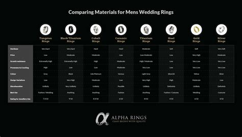 comparing types  materials  mens wedding rings