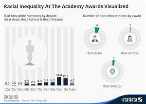 The Chart Shows The Percentage Of And Female Teachers Chart Racial Inequality At The Academy Awards Visualized
