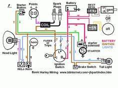 Harley Sportster Wiring Harness : harley davidson golf cart wiring diagram i like this ~ A.2002-acura-tl-radio.info Haus und Dekorationen