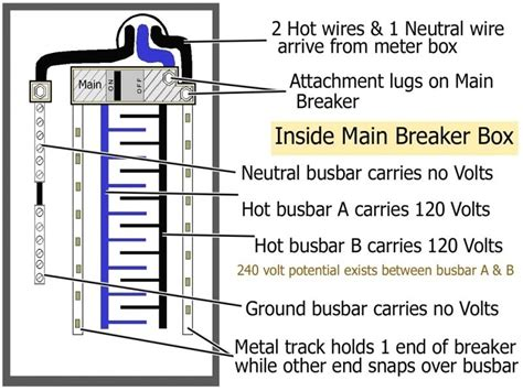 Electric Meter Main Panel Wiring Diagrams Forums