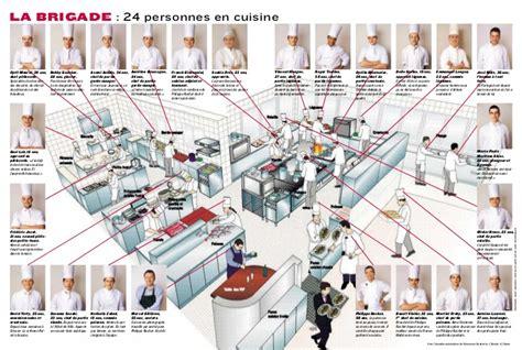 poste chef de cuisine prochat cuisine brigade