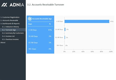 accounts receivable dashboard template adnia solutions