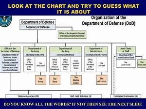 United States Navy Structure презентация онлайн