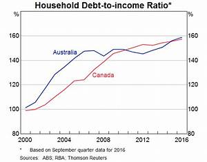 """Australia Central Bank Warns """"High Debt Levels Are ..."""