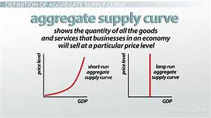 35 Refer To The Diagram  The Long Run Aggregate Supply