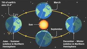 BBC Science - The science of the summer solstice