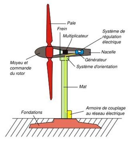 bureau etude energie eolienne ingenierie bureau etude batiment