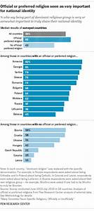 Religion a part of national identity in Central, Eastern ...
