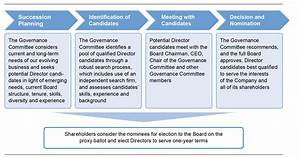 def 14a gtgt 24 great corporate succession planning With management succession plan template