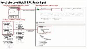 The Ultimate Guide To Insurance Rpa  Step By Step