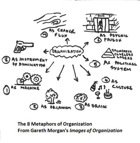 metaphors  organization