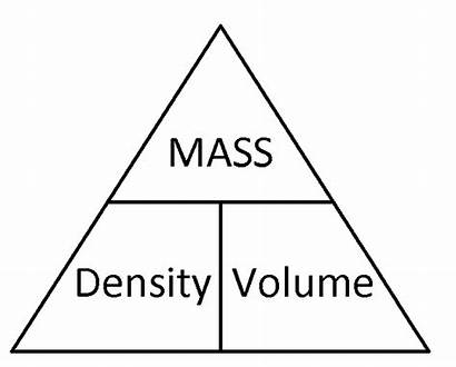 Density Mass Triangle Weight