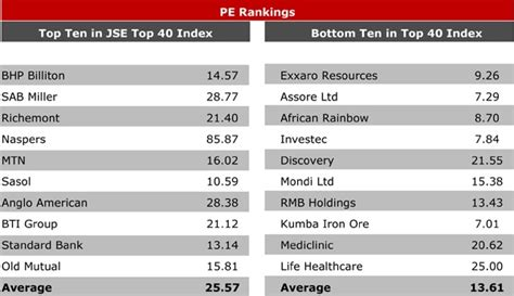 top trading companies is the jse high fin24