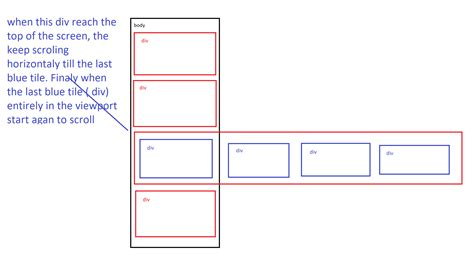 Jquery Scrolling Div by Javascript Jquery Scrolling Vertical Horizontal Stack