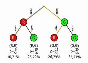 Wahrscheinlichkeit Berechnen Online : mathegrafix hilfe aufgaben b ume aus urnenmodell ~ Themetempest.com Abrechnung