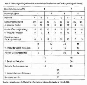 Deckungsbeitrag Rechnung : deckungsbeitragsrechnung im handel wirtschaftslexikon ~ Themetempest.com Abrechnung