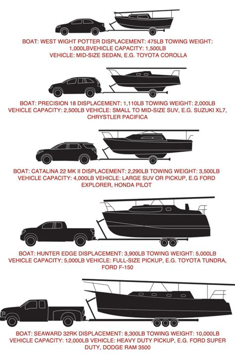 Boat T Top Weight by How Safe Trailering Sail Magazine