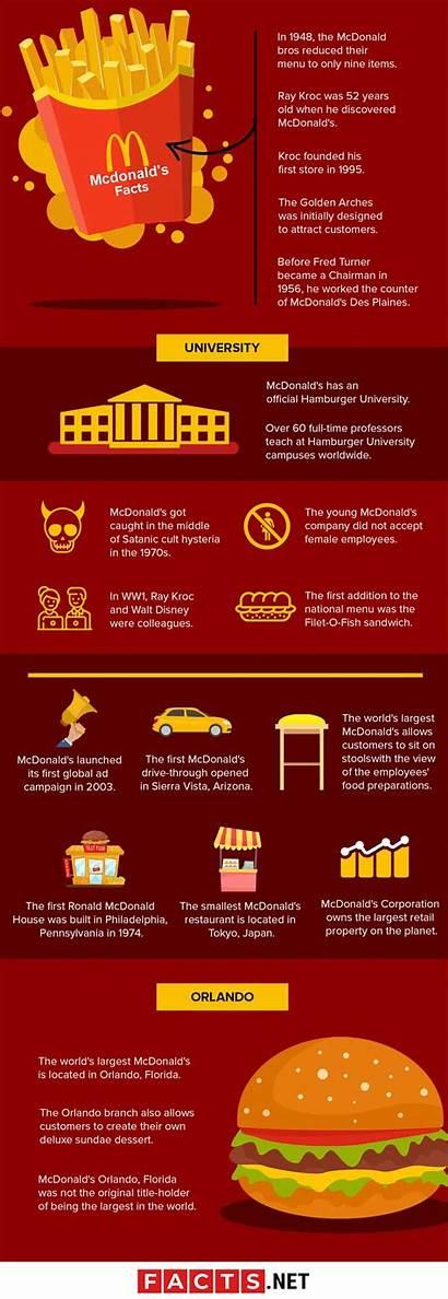 Facts Mcdonald Mcdonalds Infographics