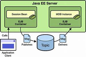 Writing the application components for the for Java ee documents