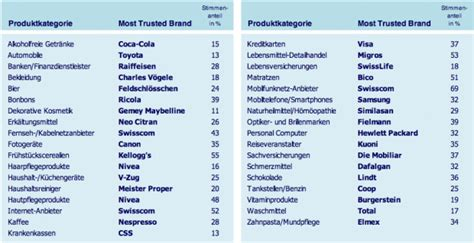 readers digest die lieblingsmarken der schweizer marketing