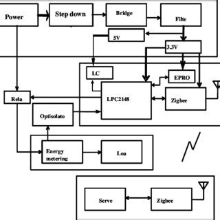 Pdf Designing Automated Power Meter Reading With