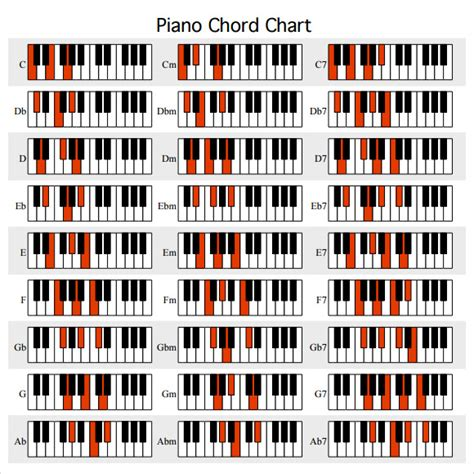piano chord chart templates  sample templates