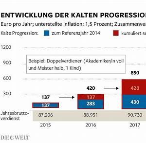 Grenzsteuersatz Berechnen : kalte progression sch ubles vorschlag bringt nur wenig welt ~ Themetempest.com Abrechnung