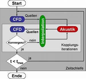 Wellenlängen Berechnen : str mungs akustik kopplung numerische ~ Themetempest.com Abrechnung