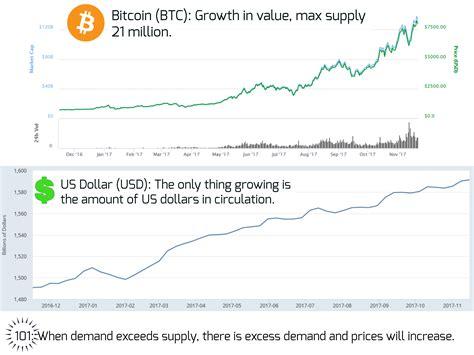 Best place buy bitcoin online ethereum price news reddit. Bitcoin growth bots reddit
