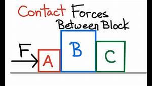 Contact Forces Between Blocks