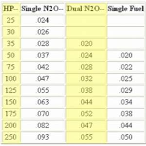Nos Single Nozzle Pill Chart Ls1tech Camaro And