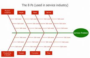 Service 8 Ps Fishbone Diagram Template Create Fishbone