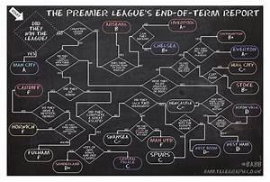 2013  14 Premier League Season Neatly Summarised In 1