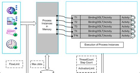 Tibco Bpm Resume by Tibco Guide Difference Between Max And Flow Limit And Thread Count