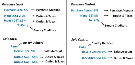 entries  sales  purchase  gst accounting entries