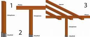 Holzverbindungen Ohne Schrauben : pergola bauanleitung zum selber bauen theo schrauben blog ~ Yasmunasinghe.com Haus und Dekorationen