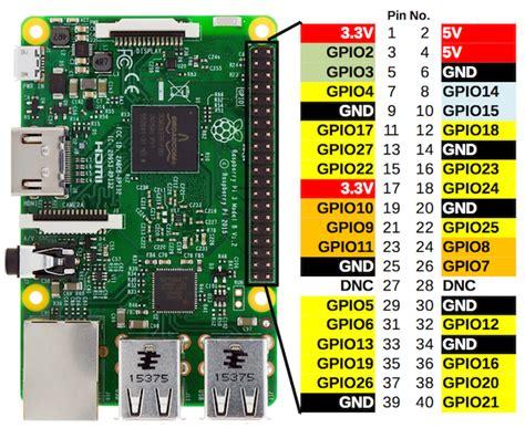 Raspberry Pi Gpio Programming In C