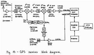 Gps  U0026 Glonass Rx