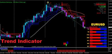 gci mt4 most accurate non repainting supertrend indicator for mt4