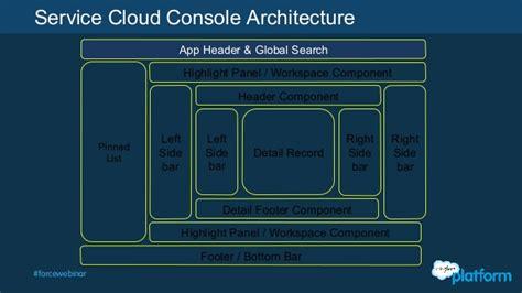 Cloud Api Console by Salesforce Api Series Service Cloud Console Dive