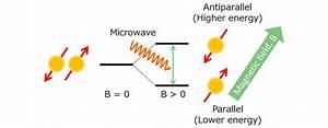 Electron Spin Resonance Spectroscopy Using A