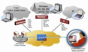 Network Surveillance System  Web Based Network